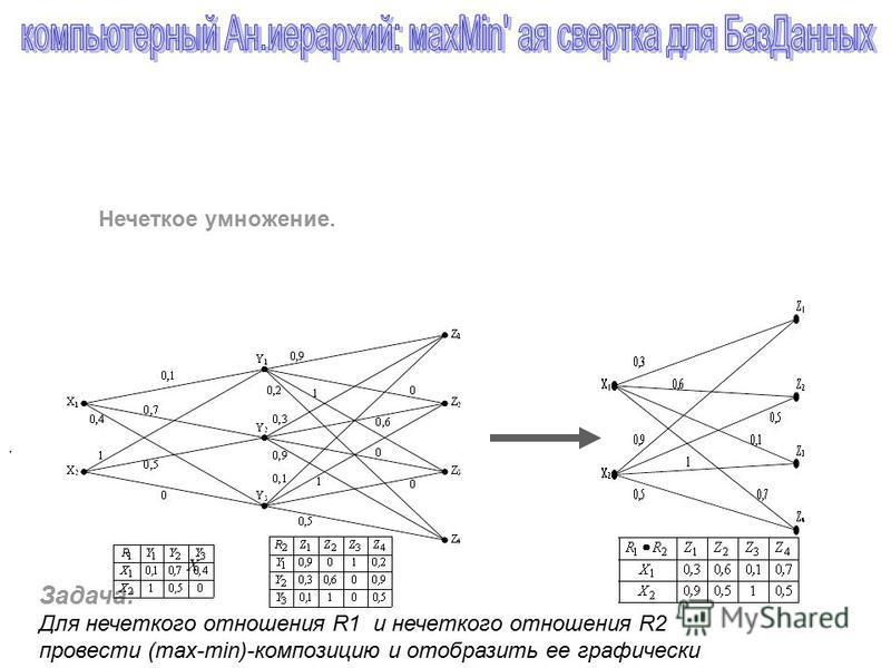 Задача: Для нечеткого отношения R1 и нечеткого отношения R2 провести (max-min)-композицию и отобразить ее графически X. Нечеткое умножение.