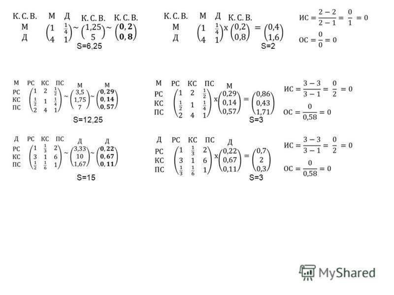 S=6,25 S=2 S=12,25 S=3 S=15 S=3