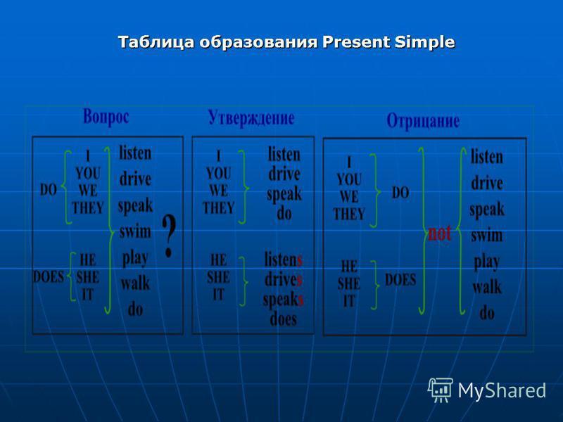 Таблица образования Present Simple