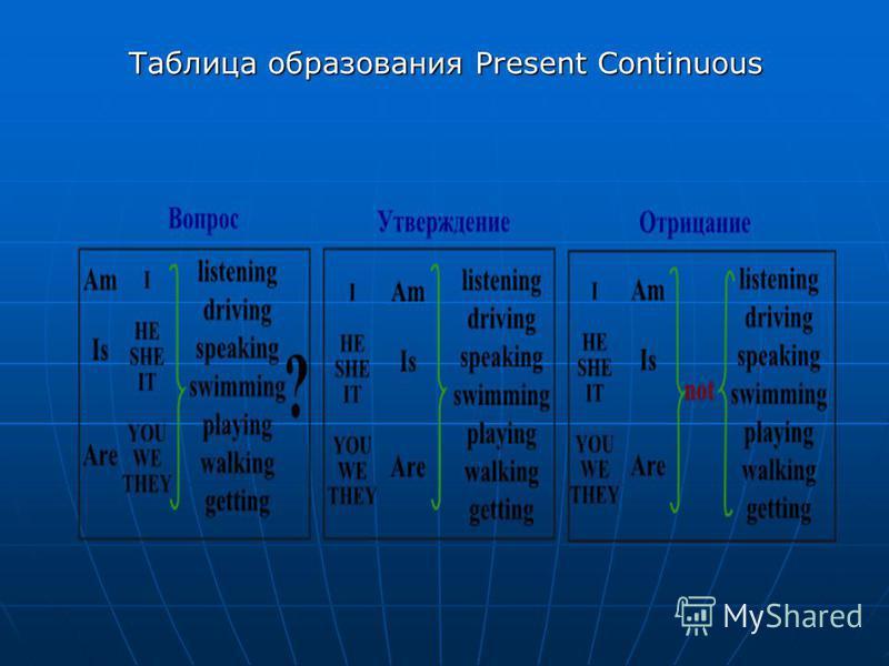 Таблица образования Present Continuous