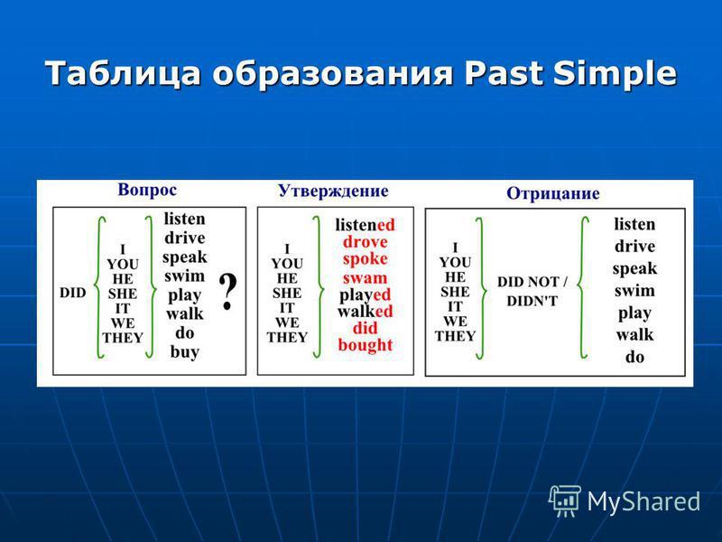 Таблица образования Past Simple