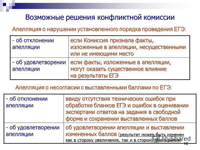 16 Возможные решения конфликтной комиссии Апелляция о нарушении установленного порядка проведения ЕГЭ: - об отклонении апелляции если Комиссия признала факты, изложенные в апелляции, несущественными или не имеющими место - об удовлетворении апелляции