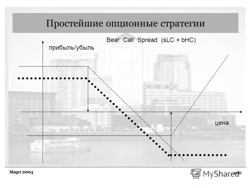 100 Март 2004 Простейшие опционные стратегии Bear Call Spread (sLC + bHC) прибыль/убыль цена