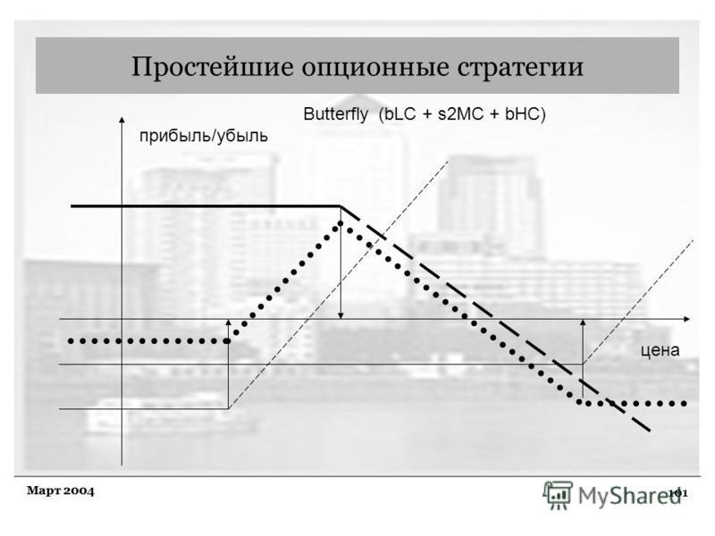 101 Март 2004 Простейшие опционные стратегии Butterfly (bLC + s2MC + bHC) прибыль/убыль цена