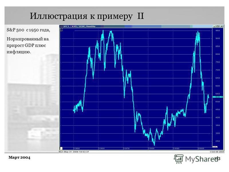 113 Март 2004 Иллюстрация к примеру II S&P 500 с 1950 года, Нормированный на прирост GDP плюс инфляцию.