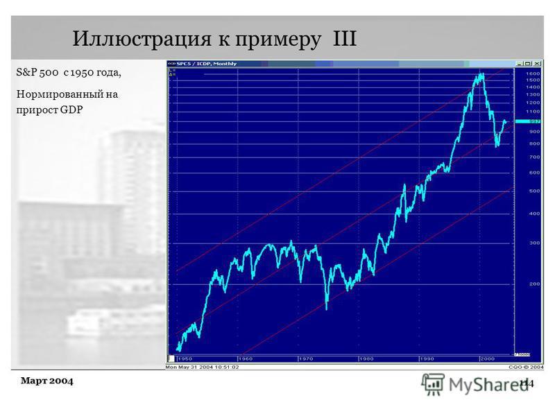 114 Март 2004 Иллюстрация к примеру III S&P 500 с 1950 года, Нормированный на прирост GDP