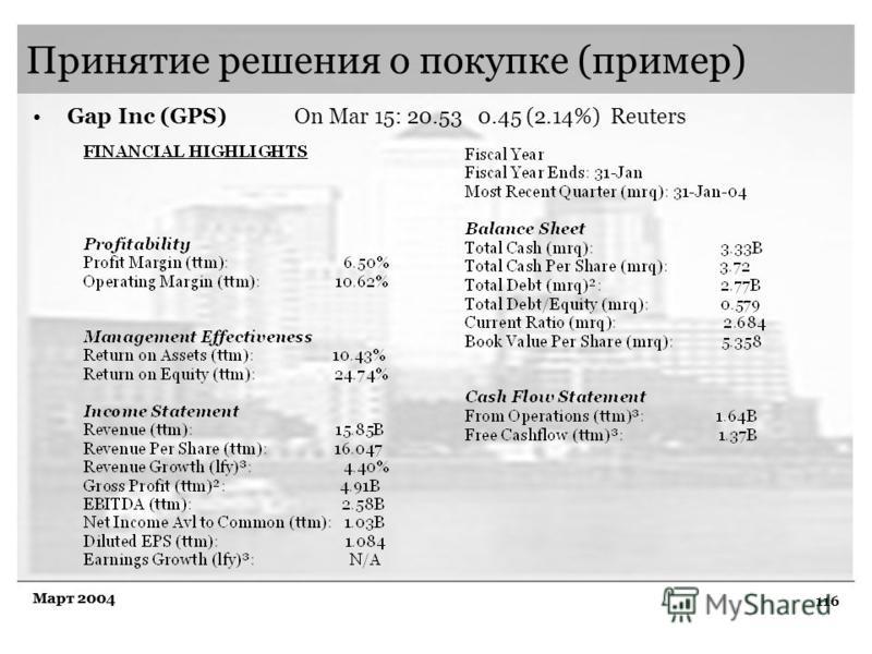 116 Март 2004 Принятие решения о покупке (пример) Gap Inc (GPS) On Mar 15: 20.53 0.45 (2.14%) Reuters