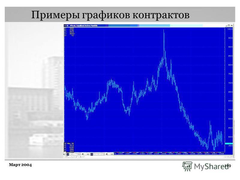 119 Март 2004 Примеры графиков контрактов