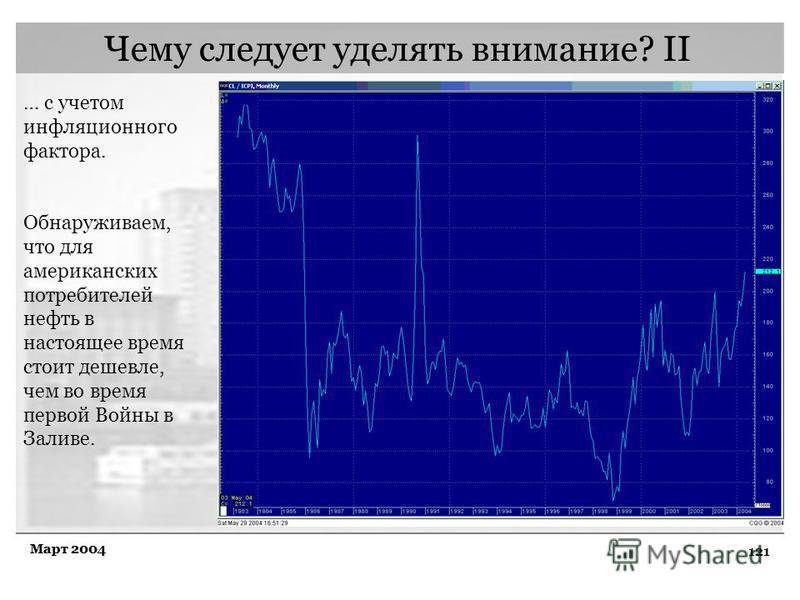 121 Март 2004 Чему следует уделять внимание? II … с учетом инфляционного фактора. Обнаруживаем, что для американских потребителей нефть в настоящее время стоит дешевле, чем во время первой Войны в Заливе.