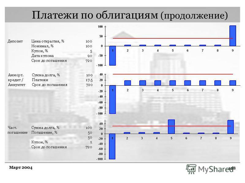 128 Март 2004 Платежи по облигациям (продолжение)