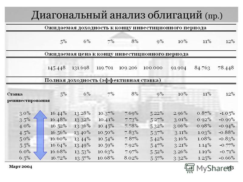 133 Март 2004 Диагональный анализ облигаций (пр.)