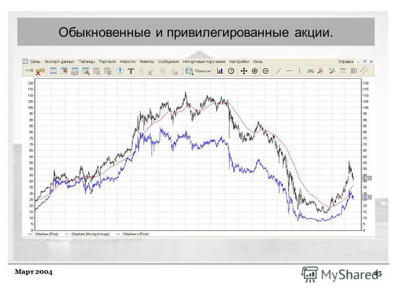 25 Март 2004 Обыкновенные и привилегированные акции.