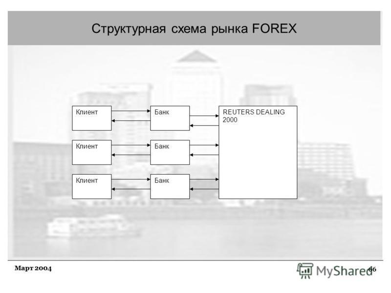 66 Март 2004 Структурная схема рынка FOREX Клиент Банк REUTERS DEALING 2000