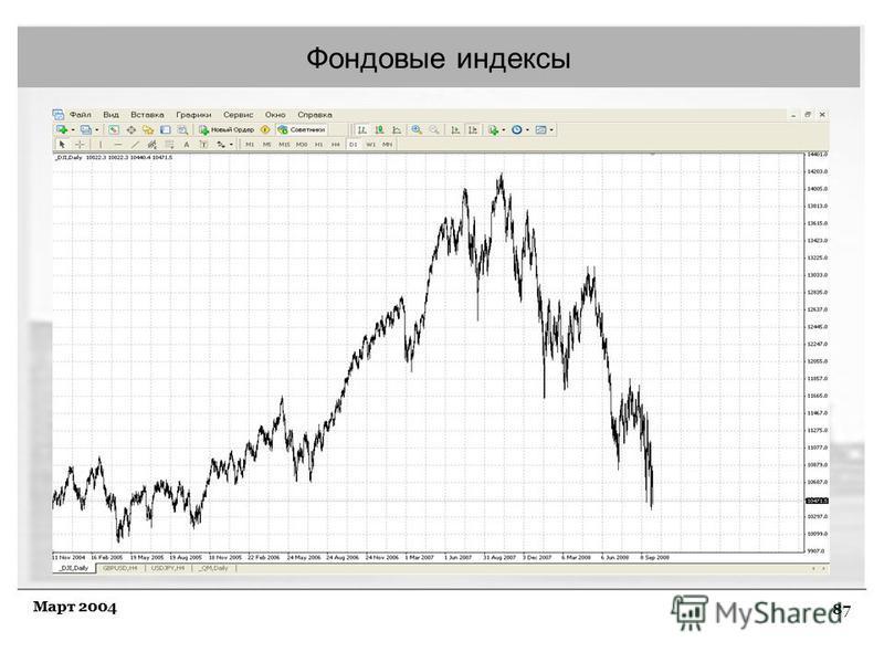 87 Март 2004 Фондовые индексы
