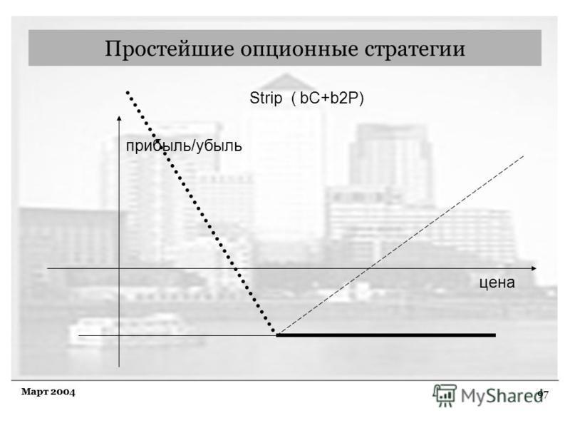 97 Март 2004 Простейшие опционные стратегии Strip ( bC+b2P) прибыль/убыль цена