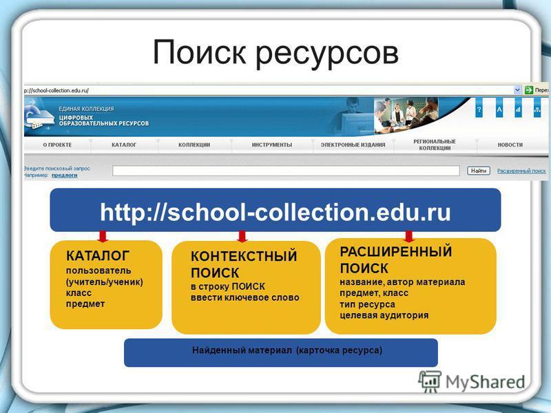Поиск ресурсов Найденный материал (карточка ресурса) http://school-collection.edu.ru КАТАЛОГ пользователь (учитель/ученик) класс предмет КОНТЕКСТНЫЙ ПОИСК в строку ПОИСК ввести ключевое слово РАСШИРЕННЫЙ ПОИСК название, автор материала предмет, класс
