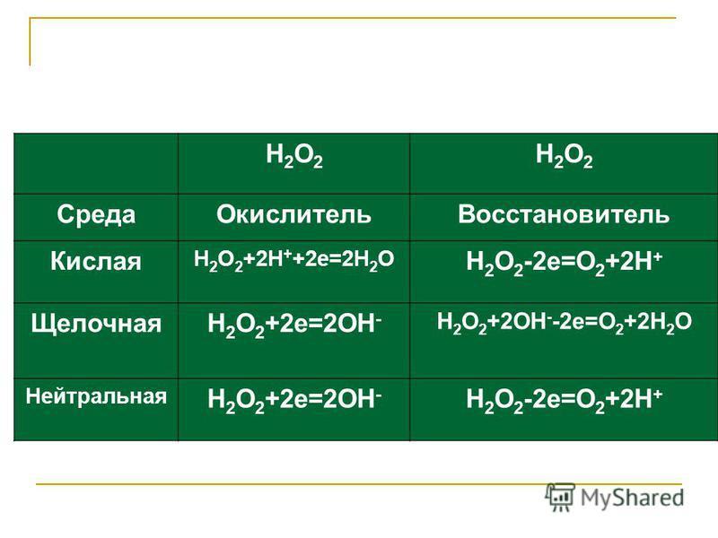 Н2О2Н2О2 Н2О2Н2О2 Среда ОкислительВосстановитель Кислая Н 2 О 2 +2Н + +2 е=2Н 2 О Н 2 О 2 -2 е=О 2 +2Н + ЩелочнаяН 2 О 2 +2 е=2ОН - Н 2 О 2 +2ОН - -2 е=О 2 +2Н 2 О Нейтральная Н 2 О 2 +2 е=2ОН - Н 2 О 2 -2 е=О 2 +2Н +