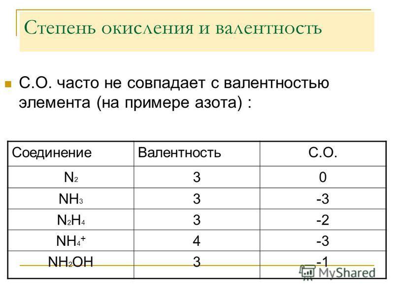 Степень окисления и валентность С.О. часто не совпадает с валентностью элемента (на примере азота) : Соединение ВалентностьС.О. N2N2 30 NH 3 3-3 N2H4N2H4 3-2 NH 4 + 4-3 NH 2 OH3