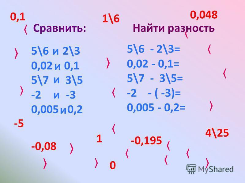 Алгебра 8 класс Ш. А. Алимов. Составила: Вязигина Т. И.