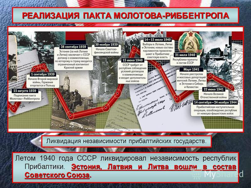 РЕАЛИЗАЦИЯ ПАКТА МОЛОТОВА-РИББЕНТРОПА Эстония, Латвия и Литва вошли в состав Советского Союза. Летом 1940 года СССР ликвидировал независимость республик Прибалтики. Эстония, Латвия и Литва вошли в состав Советского Союза. Ликвидация независимости при