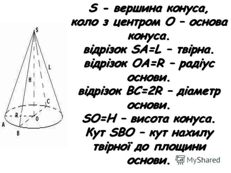S - вершина конуса, коло з центром О – основа конуса. відрізок SA=L – твірна. відрізок OA=R – радіус основи. відрізок BC=2R – діаметр основи. SO=Н – висота конуса. Кут SBO – кут нахилу твірної до площини основи.