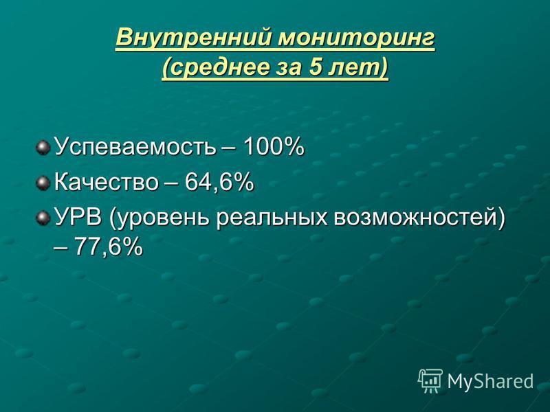 Внутренний мониторинг (среднее за 5 лет) Успеваемость – 100% Качество – 64,6% УРВ (уровень реальных возможностей) – 77,6%