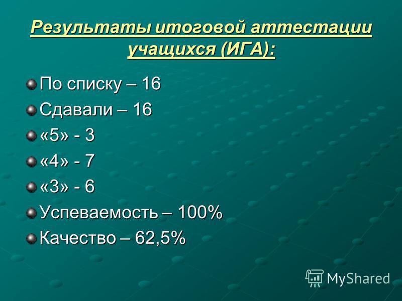 Результаты итоговой аттестации учащихся (ИГА): По списку – 16 Сдавали – 16 «5» - 3 «4» - 7 «3» - 6 Успеваемость – 100% Качество – 62,5%