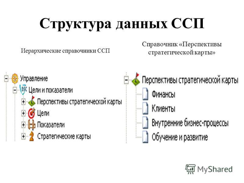 Структура данных ССП Иерархические справочники ССП Справочник «Перспективы стратегической карты»