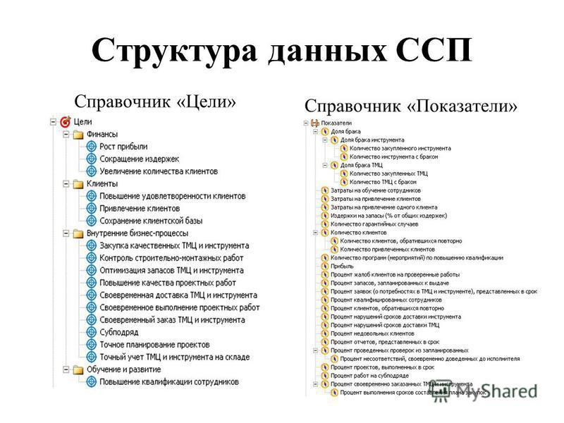 Структура данных ССП Справочник «Цели» Справочник «Показатели»