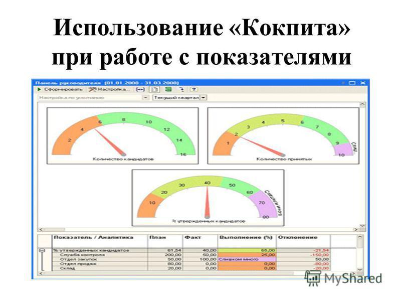 Использование «Кокпита» при работе с показателями