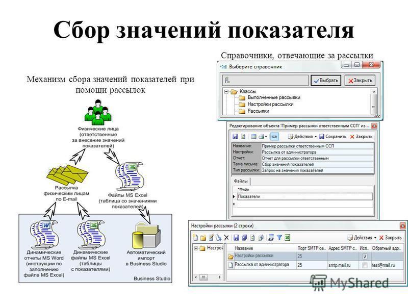 Сбор значений показателя Механизм сбора значений показателей при помощи рассылок Справочники, отвечающие за рассылки