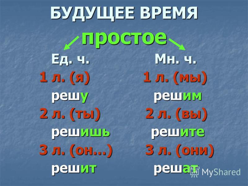 БУДУЩЕЕ ВРЕМЯ простое Ед. ч. Мн. ч. 1 л. (я) 1 л. (мы) 1 л. (я) 1 л. (мы) решу решим решу решим 2 л. (ты) 2 л. (вы) 2 л. (ты) 2 л. (вы) решишь решите решишь решите 3 л. (он…) 3 л. (они) 3 л. (он…) 3 л. (они) решит решат решит решат