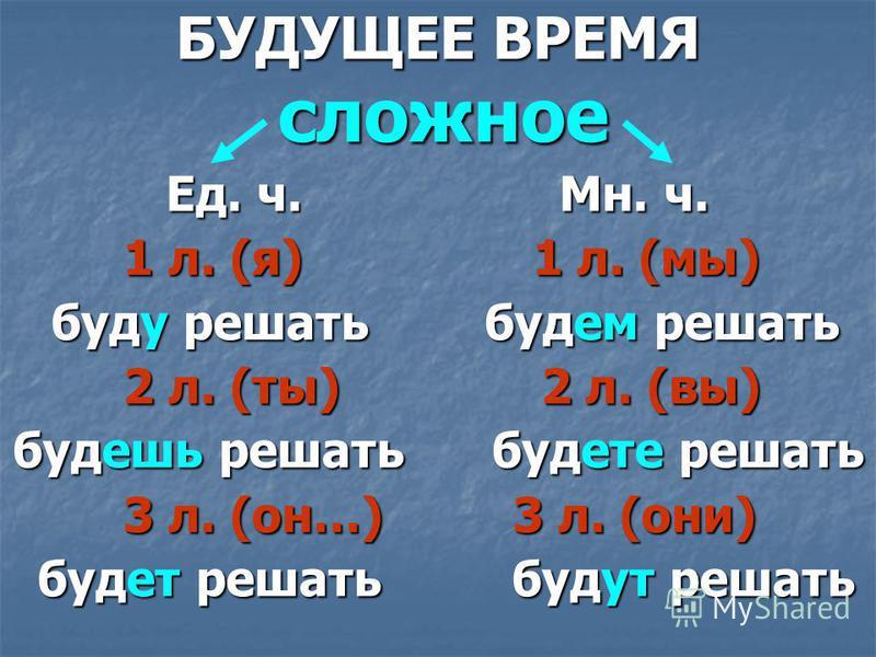 БУДУЩЕЕ ВРЕМЯ сложное сложное Ед. ч. Мн. ч. 1 л. (я) 1 л. (мы) 1 л. (я) 1 л. (мы) буду решать будем решать буду решать будем решать 2 л. (ты) 2 л. (вы) 2 л. (ты) 2 л. (вы) будешь решать будете решать 3 л. (он…) 3 л. (они) 3 л. (он…) 3 л. (они) будет