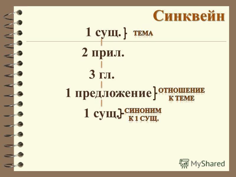 Синквейн 1 предложение 1 сущ. 3 гл. 2 прил. 1 сущ.