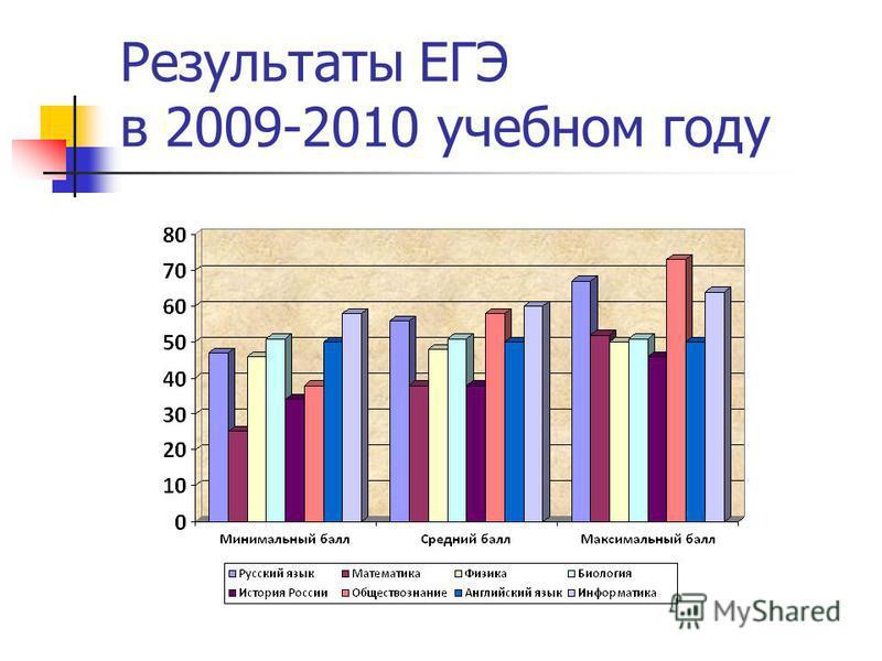 Результаты ЕГЭ в 2009-2010 учебном году