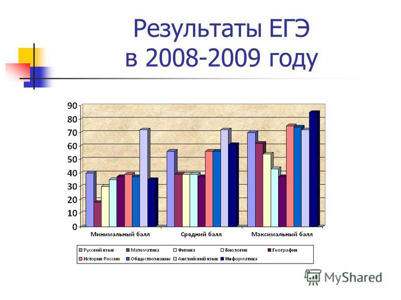 Результаты ЕГЭ в 2008-2009 году