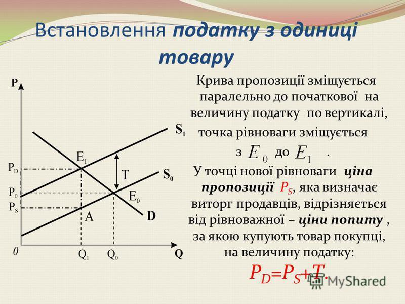 Q S D PEPE QE QE P S1S1 S2S2 P 1E P 2E Q 2E Q 1E Вплив зміни пропозиції на ринкову рівновагу Графік S 1 відображає зростання пропозиції. Рівноважна ціна продукції зменшиться, а рівноважна кількість продукції зросте, тобто: S ; P Е ; Q Е Графік S 2 ві