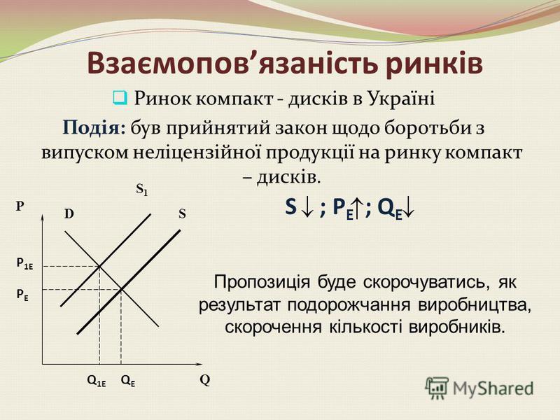 Вплив відсоткового податку на рівновагу ринку Крива пропонування зміщується ліворуч, але не паралельно до попередньої. У цьому випадку змінюється і точка перетину кривої пропонування з відповідною віссю, і кут її нахилу, оскільки має місце непропорці