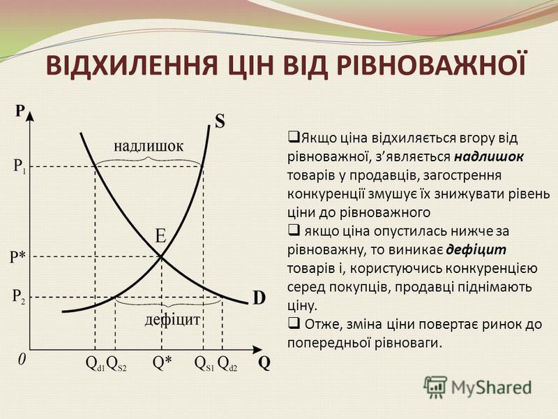 РИНКОВА РІВНОВАГА Взаємодія попиту і пропозиції визначає ринкову рівновагу. Ринкова рівновага – це стан ринку, за якого обсяги попиту та пропонування збігаються. Її умовою є: Q D =Q S.