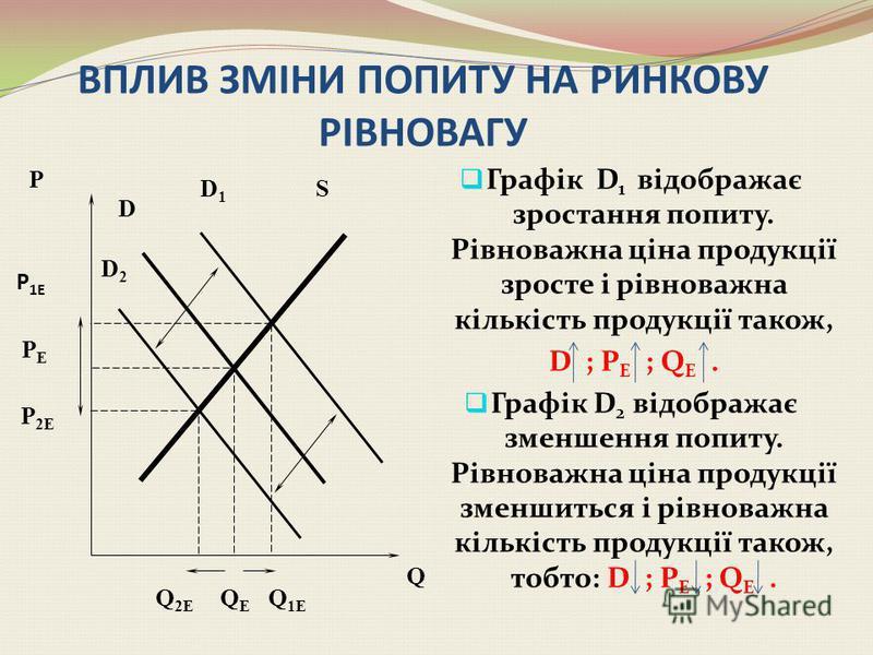 Параметри рівноваги ринку якщо попит та пропозиція являють собою лінійні функції, то параметри рівноваги ринку можна знайти аналітичним способом, тобто, якщо Qs = а + b*P, а Qd = = с – d*P, то прирівнявши Qs і Qd знайдемо P Е, а + b*P = с – d*P