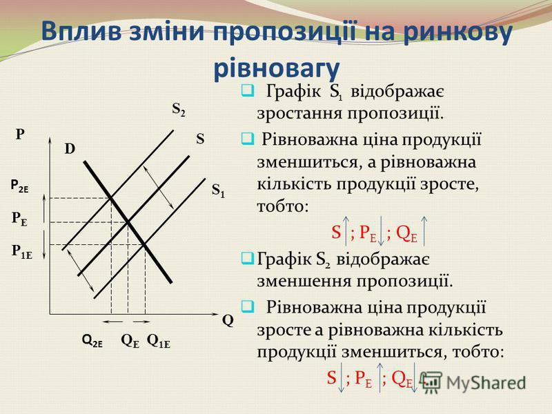 Q S D PEPE QE QE P D1D1 D2D2 P 2E P 1E Q 2E Q 1E ВПЛИВ ЗМІНИ ПОПИТУ НА РИНКОВУ РІВНОВАГУ Графік D 1 відображає зростання попиту. Рівноважна ціна продукції зросте і рівноважна кількість продукції також, D ; P Е ; Q Е. Графік D 2 відображає зменшення п