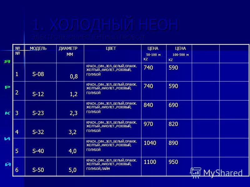 1. ХОЛОДНЫЙ НЕОН ЭЛЕКТРОЛЮМИНЕСЦЕНТНЫЙ ПРОВОД МОДЕЛЬ МОДЕЛЬДИАМЕТР ММ ММ ЦВЕТ ЦВЕТ ЦЕНА ЦЕНА 50-100 м KZ 50-100 м KZ ЦЕНА ЦЕНА 100-500 м 100-500 мKZ 1 S-08 S-08 0,8 0,8 КРАСН.,СИН.,ЗЕЛ.,БЕЛЫЙ,ОРАНЖ. ЖЕЛТЫЙ.,ФИОЛЕТ.,РОЗОВЫЙ, ГОЛУБОЙ740590 2 S-12 S-12