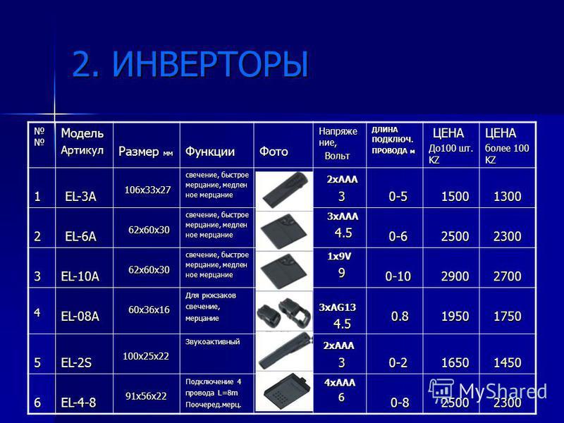 2. ИНВЕРТОРЫ Модель Артикул Размер мм Функции Фото Напряжение, Вольт ВольтДЛИНАПОДКЛЮЧ. ПРОВОДА м ЦЕНА ЦЕНА До 100 шт. KZ ЦЕНА более 100 KZ 1 ЕL-3A ЕL-3A 106 х 33 х 27 106 х 33 х 27 свечение, быстрое мерцание, медлен ное мерцание 2 хААА 2 хААА 3 3 0-