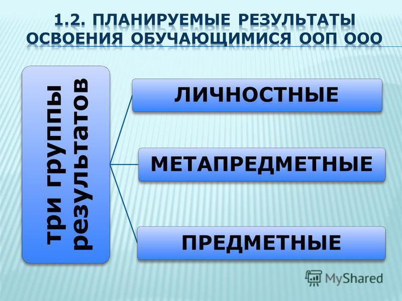 три группы результатов ЛИЧНОСТНЫЕ МЕТАПРЕДМЕТНЫЕПРЕДМЕТНЫЕ
