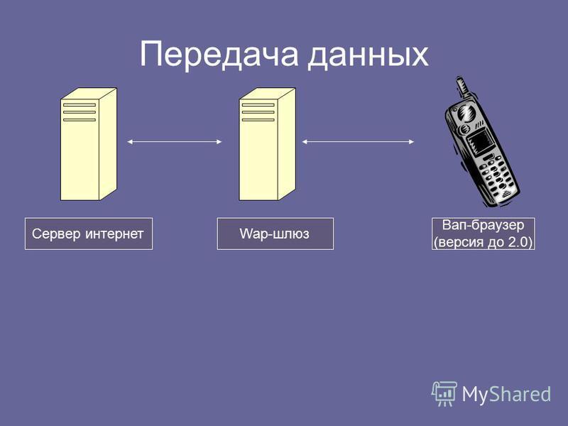 Передача данных Сервер интернетWap-шлюз Вап-браузер (версия до 2.0)