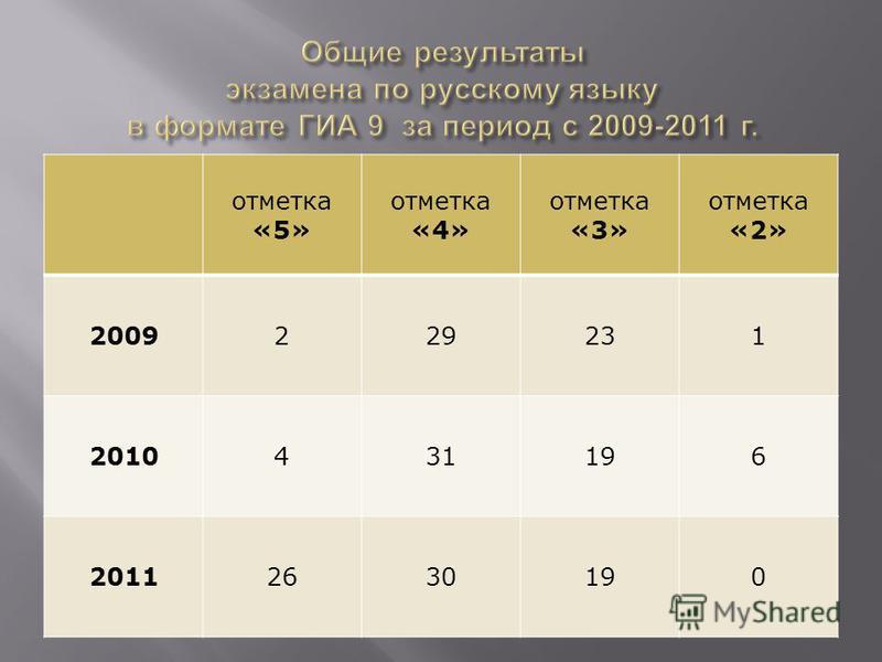 отметка «5» отметка «4» отметка «3» отметка «2» 2009229231 2010431196 20112630190