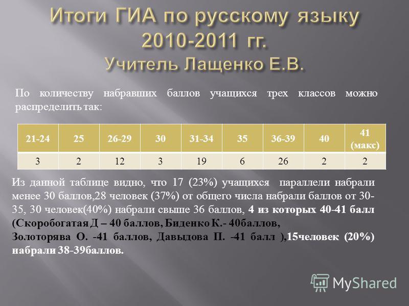 Из данной таблице видно, что 17 (23%) учащихся параллели набрали менее 30 баллов,28 человек (37%) от общего числа набрали баллов от 30- 35, 30 человек(40%) набрали свыше 36 баллов, 4 из которых 40-41 балл (Скоробогатая Д – 40 баллов, Биденко К.- 40 б