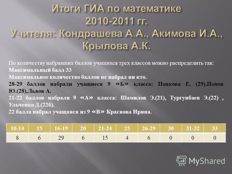 10-141516-192021-242526-293031-3233 862961546000 По количеству набравших баллов учащихся трех классов можно распределить так: Максимальный балл 33 Максимальное количество баллов не набрал ни кто. 28-29 баллов набрали учащиеся 9 « Б » класса: Панкова