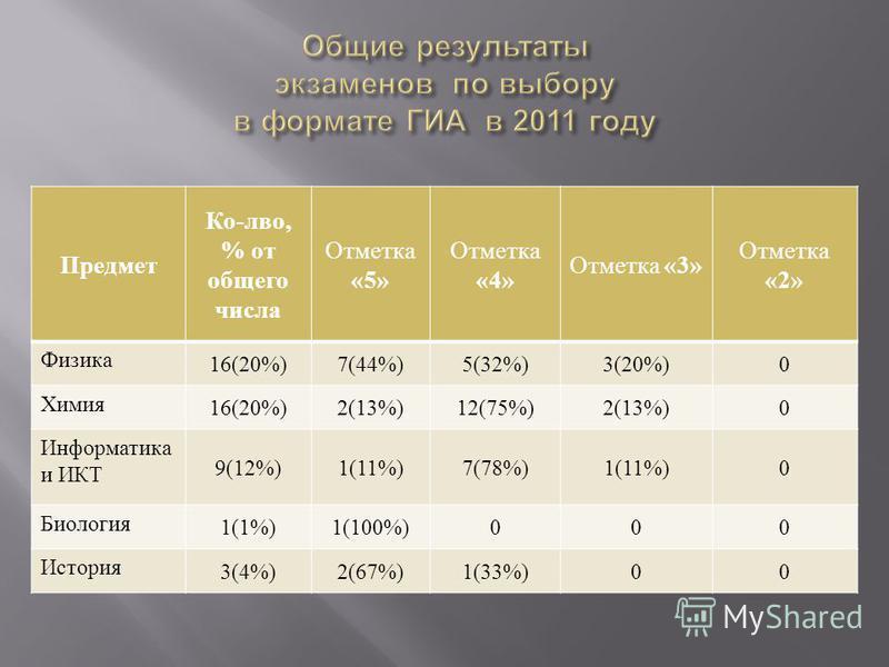 Предмет Ко - лво, % от общего числа Отметка «5» Отметка «4» Отметка «3» Отметка «2» Физика 16(20%)7(44%)5(32%)3(20%)0 Химия 16(20%)2(13%)12(75%)2(13%)0 Информатика и ИКТ 9(12%)1(11%)7(78%)1(11%)0 Биология 1(1%)1(100%)000 История 3(4%)2(67%)1(33%)00