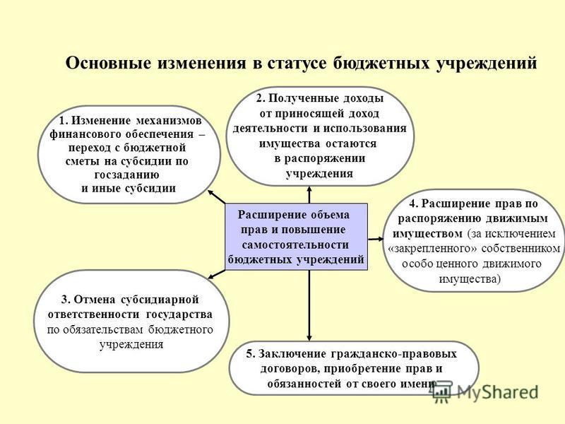 Основные изменения в статусе бюджетных учреждений Расширение объема прав и повышение самостоятельности бюджетных учреждений 3. Отмена субсидиарной ответственности государства по обязательствам бюджетного учреждения 4. Расширение прав по распоряжению